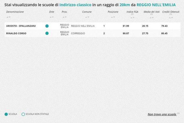 Liceo classico, la classifica nella zona di Reggio Emilia
