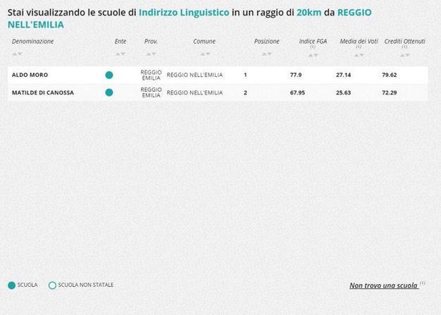 Liceo linguistico, la classifica nella zona di Reggio Emilia