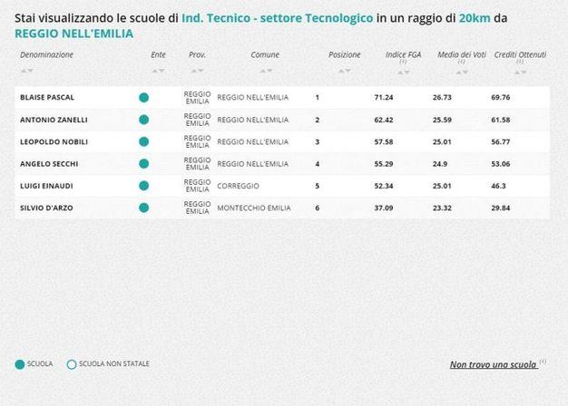 Indirizzo tecnico-tecnologico, la classifica nella zona di Reggio Emilia
