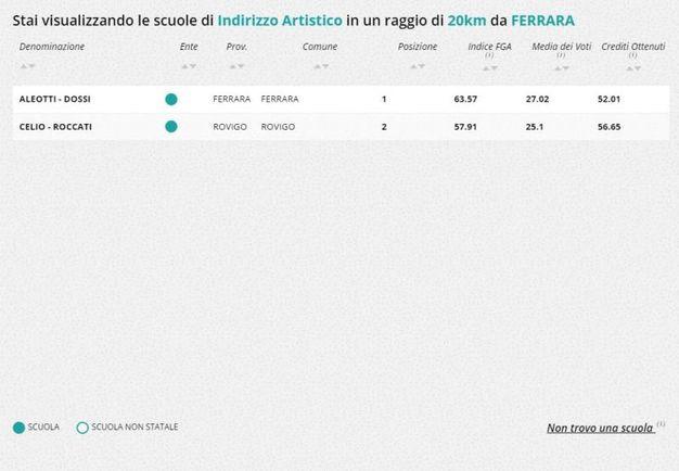 Indirizzo artistico, la classifica nella zona di Ferrara