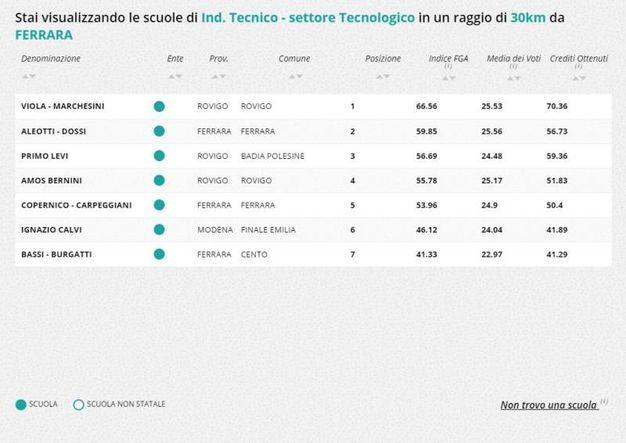 Indirizzo tecnico-tecnologico, la classifica nella zona di Ferrara