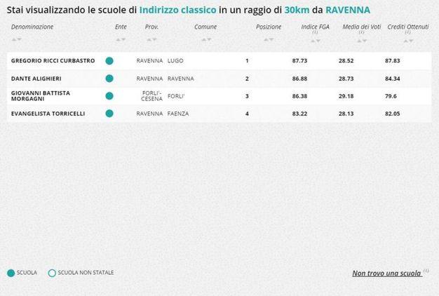 Liceo classico, la classifica nella zona di Ravenna e Forlì