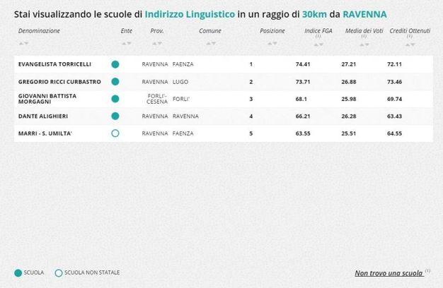 Liceo linguistico, la classifica nella zona di Ravenna e Forlì