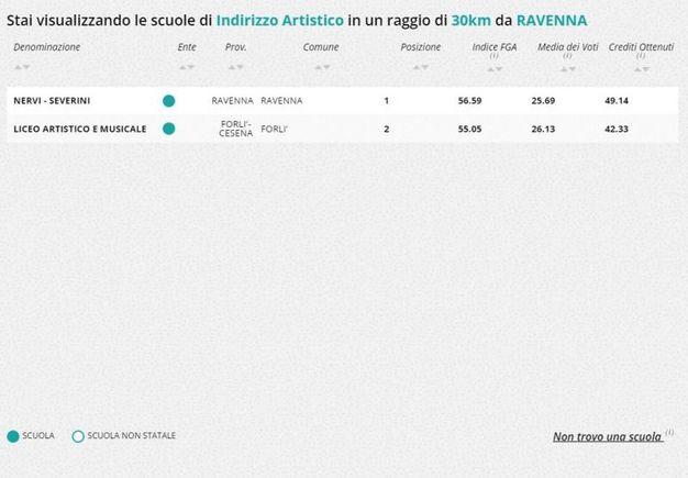 Indirizzo artistico, la classifica nella zona di Ravenna e Forlì