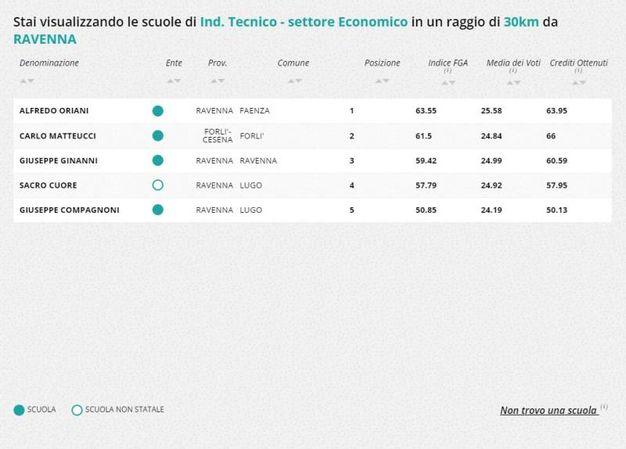 Indirizzo tecnico-economico, la classifica nella zona di Ravenna e Forlì