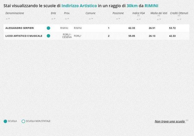 Indirizzo artistico, la classifica nella zona di Rimini e Cesena