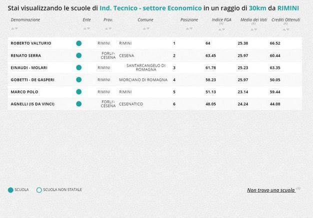 Indirizzo tecnico-economico, la classifica nella zona di Rimini e Cesena