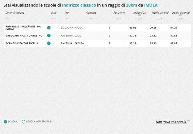 Liceo classico, la classifica nella zona di Imola