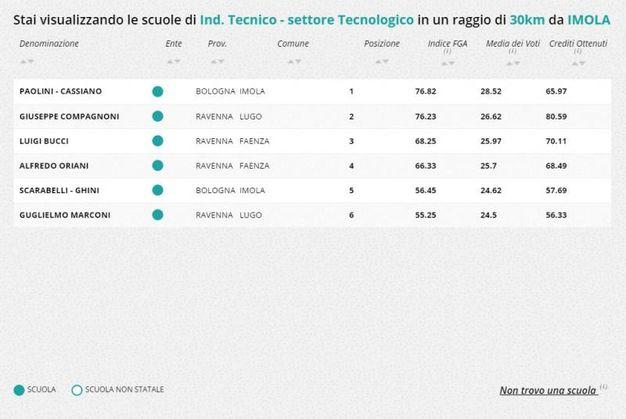 Indirizzo tecnico-tecnologico, la classifica nella zona di Imola