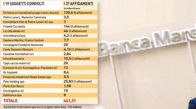 La lista dei debitori di Banca Marche