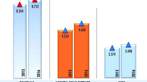 Grafico Equitalia, Agenzia delle Entrate e Inps Lombardia