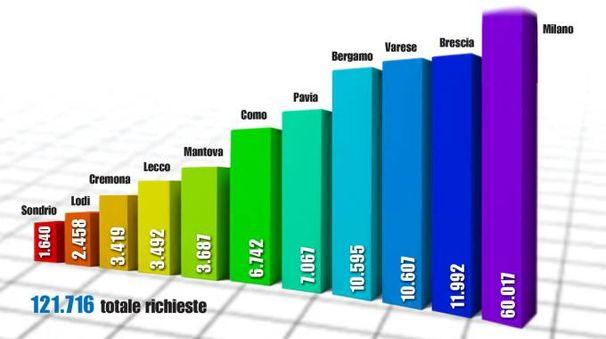 Il grafico delle cartelle esattoriale