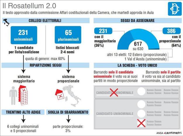 """Nell'infografica realizzata da Centimetri il """"Rosatellum bis"""" approvato dalla commissione"""