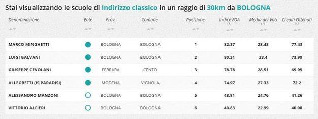 Indirizzo classico, la classifica della zona di Bologna