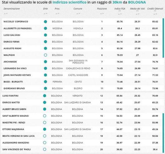 Indirizzo scientifico, la classifica della zona di Bologna