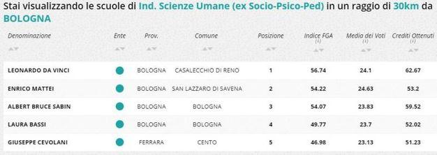 Indirizzo scienze umane, la classifica della zona di Bologna