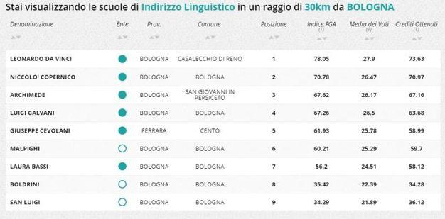 Indirizzo linguistico, la classifica della zona di Bologna