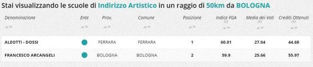 Indirizzo artistico, la classifica della zona di Bologna