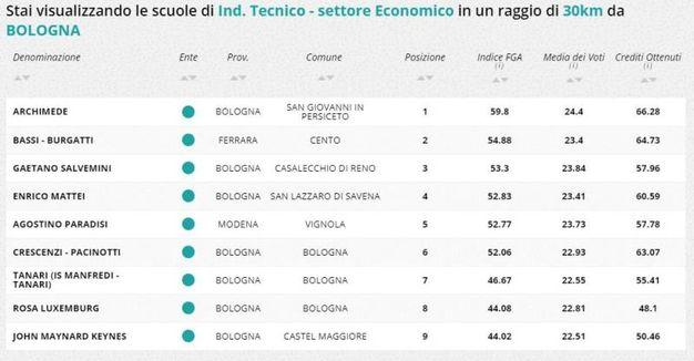 Indirizzo tecnico economico, la classifica della zona di Bologna