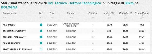 Indirizzo tecnico tecnologico, la classifica della zona di Bologna