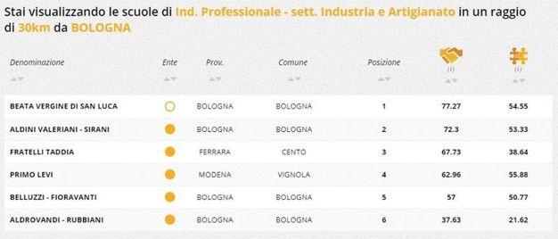 Indirizzo professionale industria e artigianato, la classifica della zona di Bologna