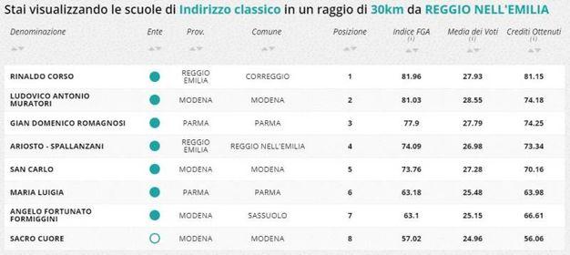 Indirizzo classico, la classifica della zona di Reggio Emilia