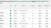 Indirizzo linguistico, la classifica della zona di Reggio Emilia
