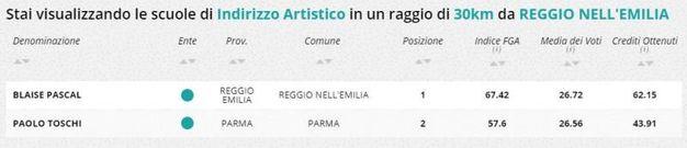 Indirizzo artistico, la classifica della zona di Reggio Emilia