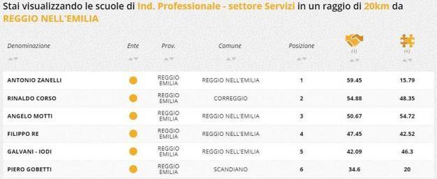 Indirizzo professionale servizi, la classifica della zona di Reggio Emilia
