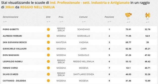 Indirizzo professionale industria e artigianato, la classifica della zona di Reggio Emilia