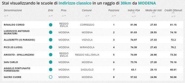 Indirizzo classico, la classifica della zona di Modena