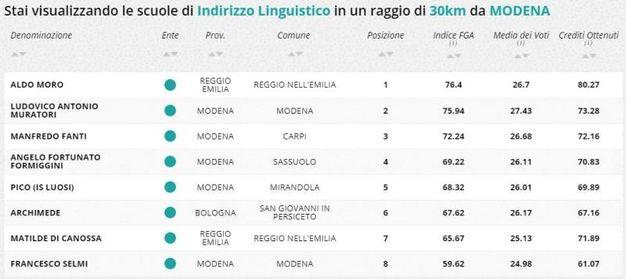 Indirizzo linguistico, la classifica della zona di Modena