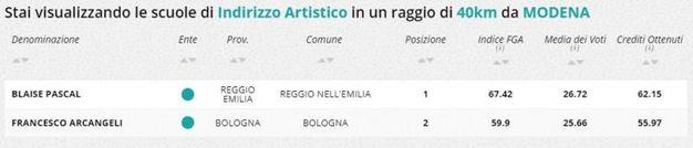 Indirizzo artistico, la classifica della zona di Modena