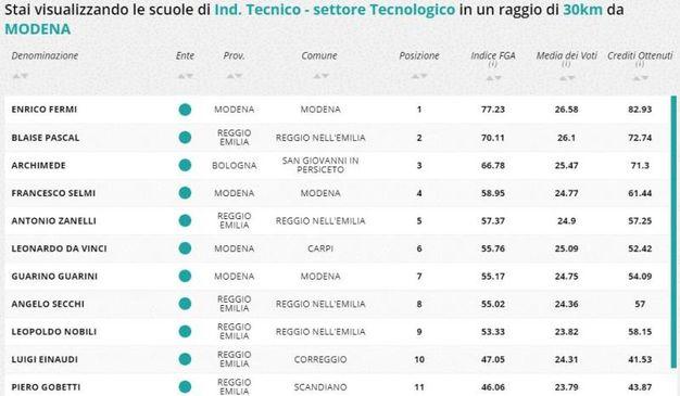 Indirizzo tecnico tecnologico, la classifica della zona di Modena