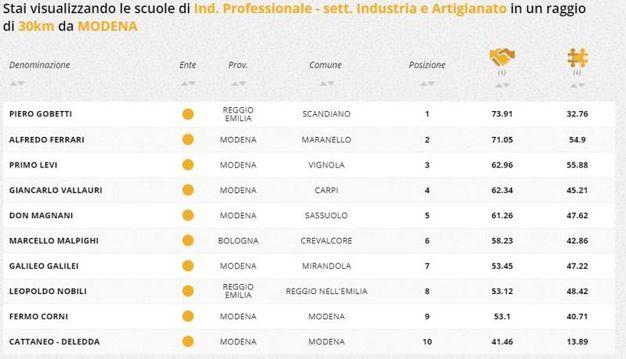 Indirizzo professionale industria e artigianato, la classifica della zona di Modena