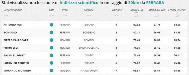 Indirizzo scientifico, la classifica della zona di Ferrara