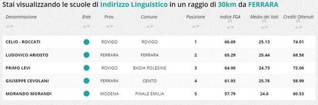 Indirizzo linguistico, la classifica della zona di Ferrara