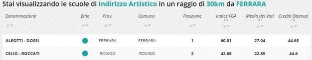 Indirizzo artistico, la classifica della zona di Ferrara