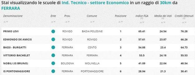 Indirizzo tecnico economico, la classifica della zona di Ferrara