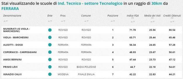 Indirizzo tecnico tecnologico, la classifica della zona di Ferrara