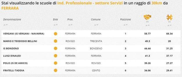 Indirizzo professionale servizi, la classifica della zona di Ferrara