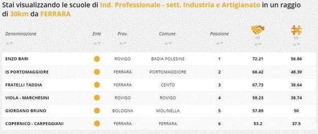Indirizzo professionale industria e artigianato, la classifica della zona di Ferrara