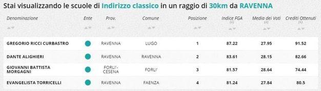 Indirizzo classico, la classifica della zona di Ravenna e Forlì