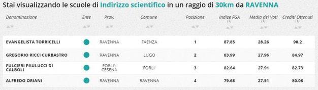 Indirizzo scientifico, la classifica della zona di Ravenna e Forlì