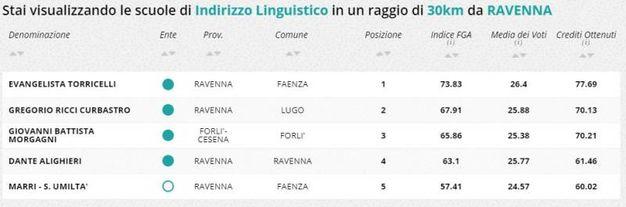 Indirizzo linguistico, la classifica della zona di Ravenna e Forlì