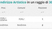 Indirizzo artistico, la classifica della zona di Ravenna e Forlì