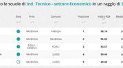 Indirizzo tecnico economico, la classifica della zona di Ravenna e Forlì