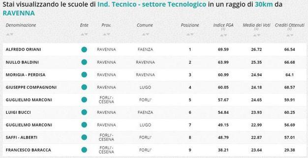 Indirizzo tecnico tecnologico, la classifica della zona di Ravenna e Forlì