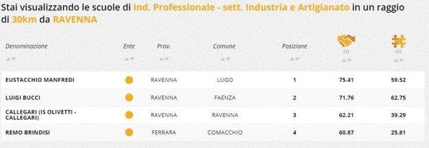Indirizzo industria e artigianato, la classifica della zona di Ravenna e Forlì
