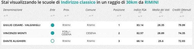 Indirizzo classico, la classifica della zona di Rimini e Cesena